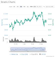 Stratis Price Analysis 19 01 2018 Steemit