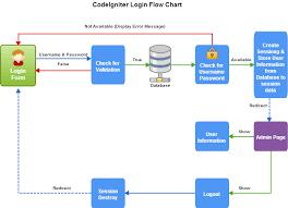 Flow Chart Php Script 2019