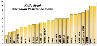Knife Steel Strength Chart Guide To The Best Knife Steel Knife Informer