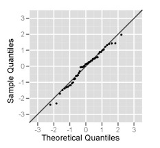 Six Sigma Probability Chart Normal Probability Plot What You Need To Know For A Six