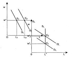 Земельная рента и её виды Реферат Рента ресурса при совершенно эластичном предложении
