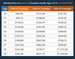 Is term life insurance worth paying for at age 70? Life Insurance Over 70 How To Find The Right Coverage