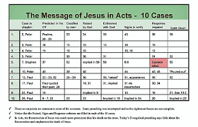 Bible Charts Bible Charts The Message Of Christ In Acts