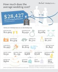 best 25 average wedding costs ideas on pinterest wedding costs Expenses For Wedding Plan check out the average wedding cost in 2012 from the largest real wedding study out there expenses for wedding plan