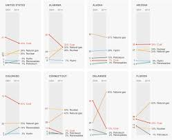 Power Sources In Each State Flowingdata