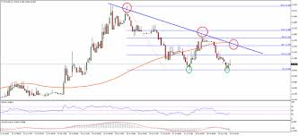 Ethereum Kraken Chart Ethereum Price Technical Analysis Double Bottom Formation