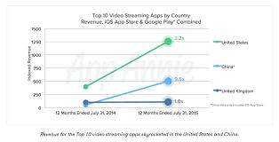 Video App Streaming Booms In Us China Digital Tv Europe