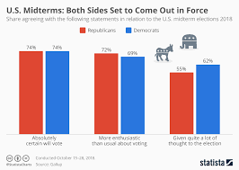 Us Voter Turnout Chart Chart U S Midterms Both Sides Set To Come Out In Force