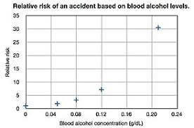 Blood Alcohol Content Wikipedia