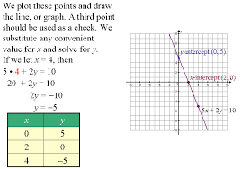 example b graph y 4x