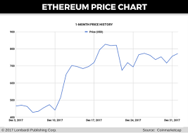 Coinbase Customer Service Number Bitcoin Price Chart With