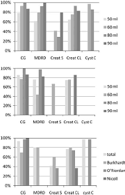 mean difference between the gold standard and the formula to calculate the gfr with 95 cis for the separate stus top sensitivity of the cg and mdrd