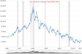 10 Year Bond Yield Chart U S 10 Year Treasury Yield Testing Resistance Near 2 40