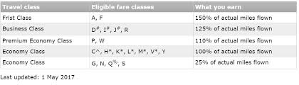 American Airlines Fare Chart You No Longer Earn As Many Miles Crediting American Airlines