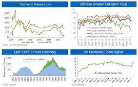 These 4 Charts Will Turn You Into A Raging Zinc Price Bull