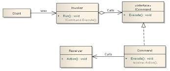 Command Design Pattern Best Command Design Pattern CodeProject