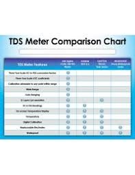 Ec Tds Temp Combo Meter Fresh Water Systems