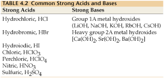 Strong Acid Chart What Are Strong Acids Or Bases Are That Ionize Or Dissociate
