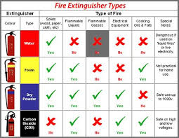 A Chart Of Which Types Of Fire Extinguishers Work Best On