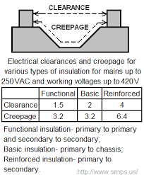Electrical Clearance Chart Pcb Trace Spacing Calculation For Voltage Levels