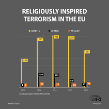 Terrorism In The Eu Terror Attacks Deaths And Arrests