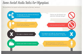Olympic Rules On Social Media Usage Infographic