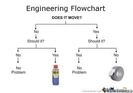 Funny Troubleshooting Chart Problem Solving Like A Boss By Samarth Meme Center