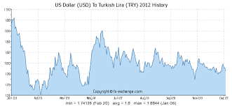 Us Dollar Usd To Turkish Lira Try History Foreign