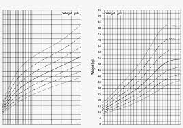 Down Syndrome Weight Chart Growth Charts For Weight Of Girls With Downs Syndrome