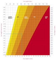 Healthy Weight Range Chart 18 Actual Heigth And Weight Chart