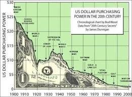 Buying Power Of The Dollar Chart