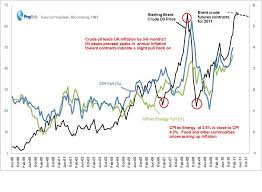 Inflation And Oil Price