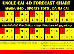 Magnum Prediction Chart Magnum 4d Prediction Chart Warmegabests Blog