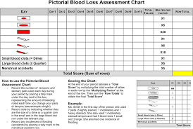 Pictorial Blood Loss Assessment Chart For Quantification Of