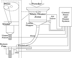Development of a powder warming compacting <b>machine</b> with an ...