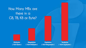 How Many Mbs Are There In A Gb Tb Kb Or Byte Conversion