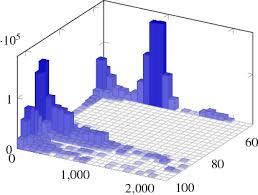 3d Bar Chart Python Tikz Pgf 3 Dimensional Histogram In Pgfplots Tex Latex