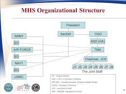 Joint Staff J8 Related Keywords Suggestions Joint Staff
