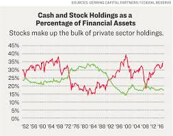 Cash On The Sidelines Chart The Cash On The Sidelines Myth