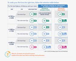 Contact Lens Power Conversion Chart 1 Day Acuvue Moist Brand Multifocal Contact Lenses