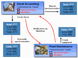 Sap Library Asset Accounting Fi Aa