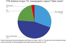News Credibility Chart Americans Believe Mainstream Media Report Fake News