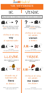 124 Best Cheat Sheets Images On Pinterest Teaching Spanish