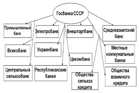 Курсовая Основные направления деятельности Государственного банка  Курсовая Основные направления деятельности Государственного банка СССР 1946 1992