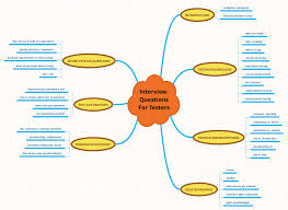 30 essential software testing interview questions checklist interview questions mind map
