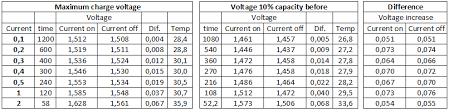 Battery Charging Nimh