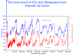 Co2 Historical Chart Executive Perspective The Sources Of Warming Knowing What