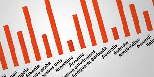 Indesign Chart Plugin Bar Graphs With Indesign Easycatalog Ozalto