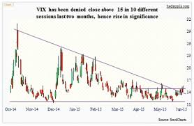 Volatility Index Chart Vix Volatility Index Chart Best Picture Of Chart Anyimage Org