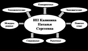 Отчет по практике Анализ деятельности малого предприятия  Экономические факторы